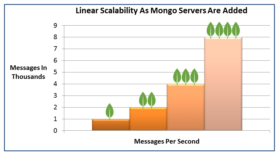 A2P Linear Scalable