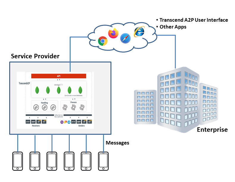 A2P Managed Service